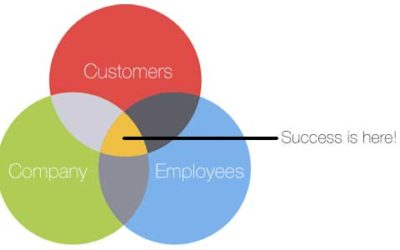 5 Steps To Becoming a Customer Company